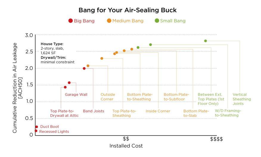 Air Sealing Chart