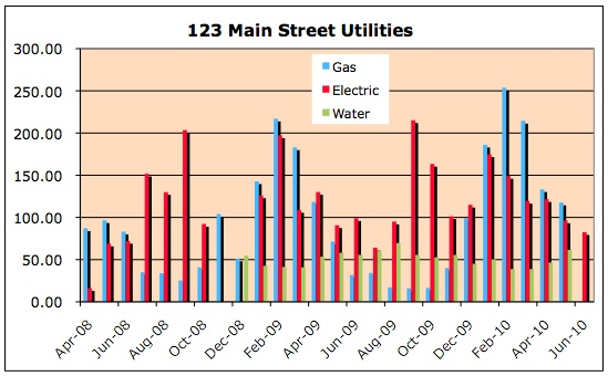 Graph showing utility bills, broken down by energy source/category