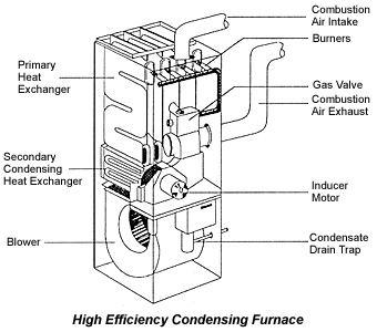 Diagram showing the in's and out of a high-efficiency furnace