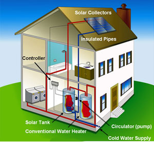 Diagram of a solar water heating system in use