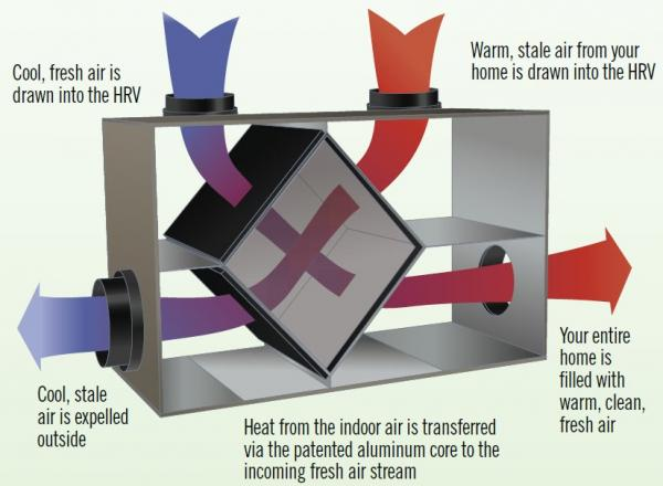 How a Heat Recovery Ventilator works
