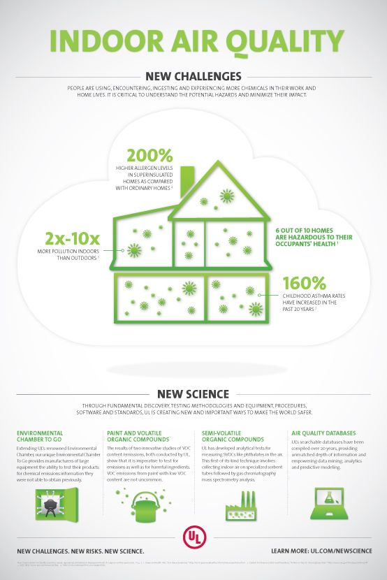 Indoor Air Quality Info Graphic Full Size