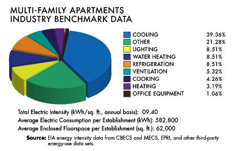 Breakdown of apartment building energy use