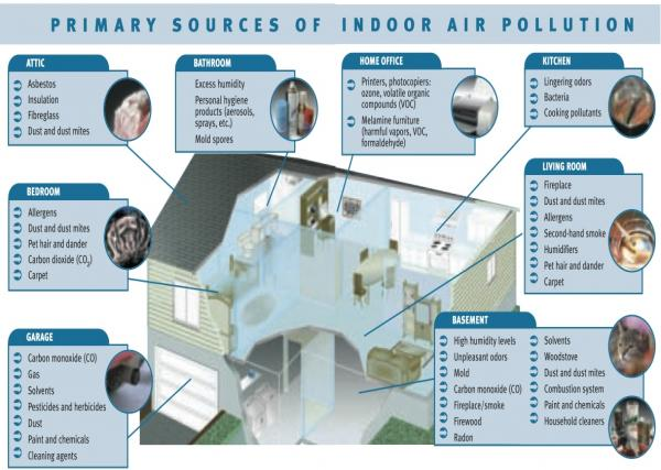 Infographic describing the primary reasons for bad indoor air quality