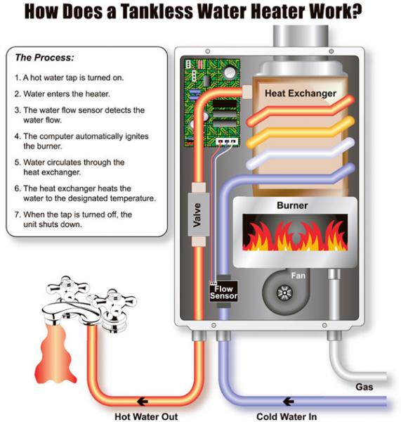 How does a tankless water heater work? This infographic gives you the insight you're looking for!