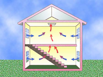 Graphic showing airflow through a house
